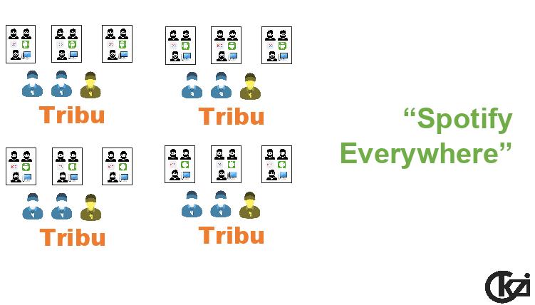 agile spotify