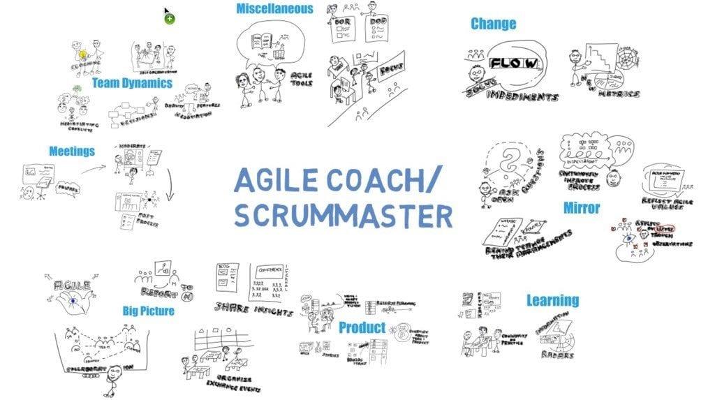 diferencia entre agile coach y scrum master