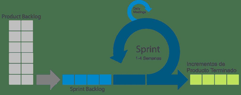 sprint-scrum-proceso